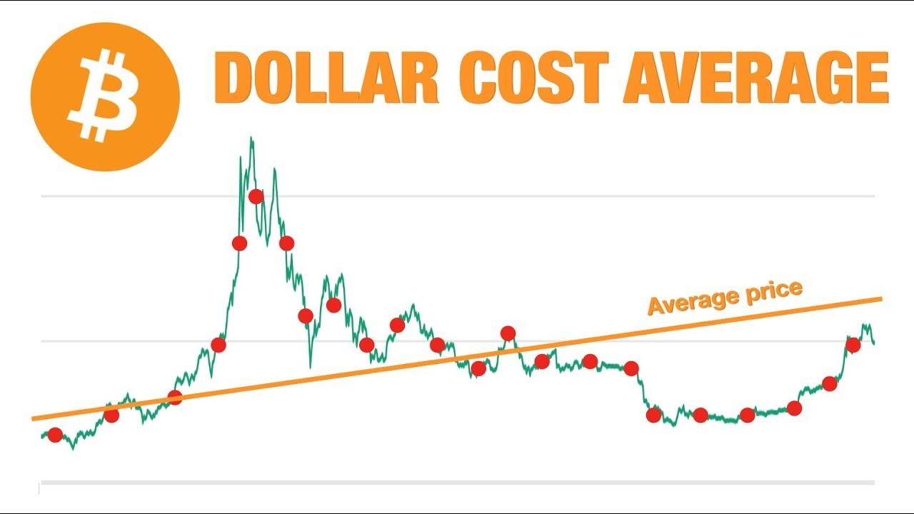 Dollar Cost Average (DCA)