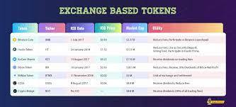 Exchange Based Tokens