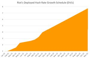 Riot Blockchain Announces April Production and Operations