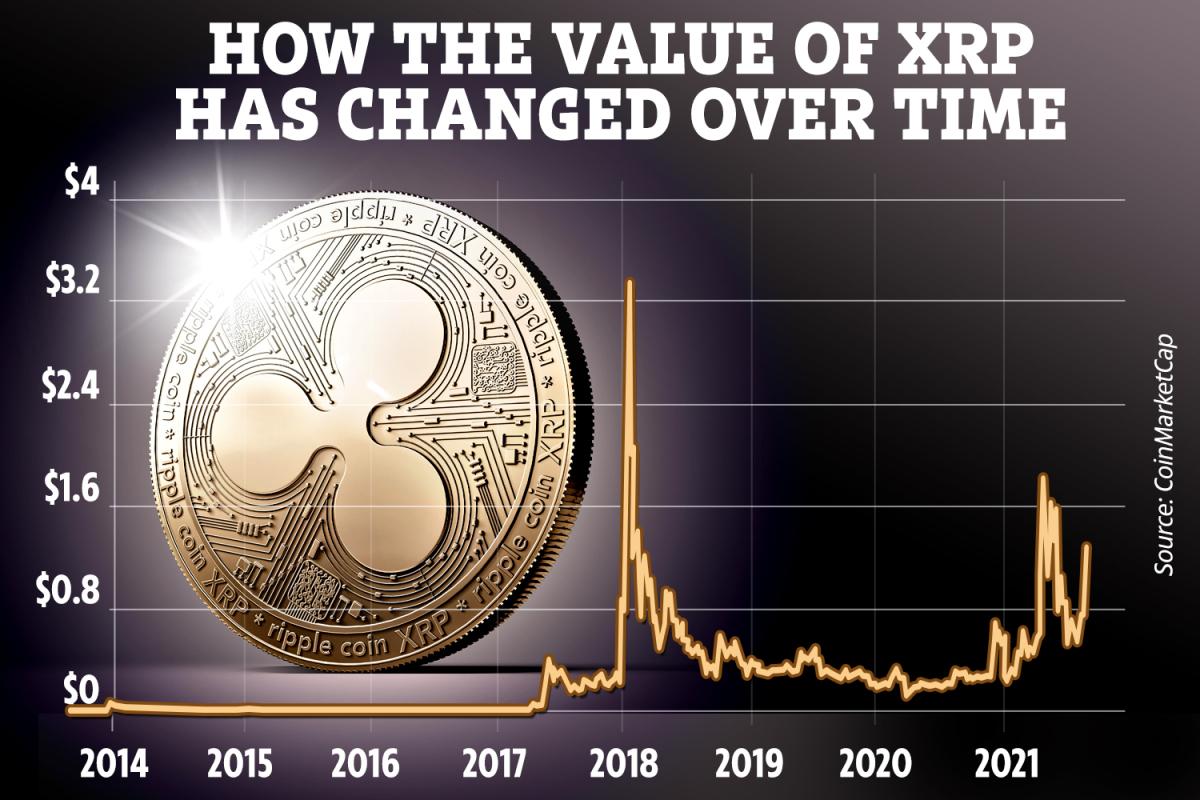 Will Ripple's crypto hit $5?